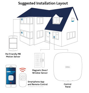 ERA HomeGuard Pro Smart Home Alarm System Diagram