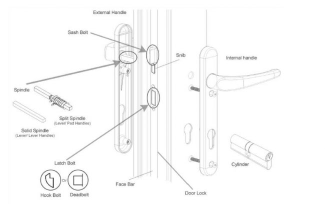 house door lock parts diagram